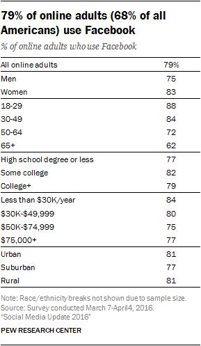 Facebook use demographics 2016