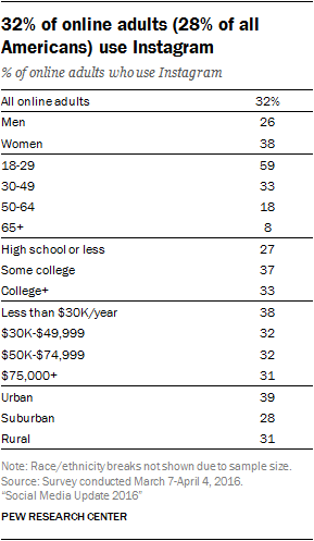 Instagram use by demographics in 2016