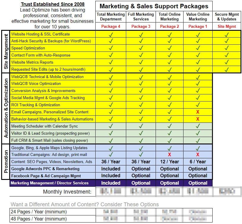 outsourced marketing and sales support packages and prices